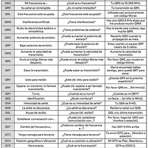 Código Q de señales
